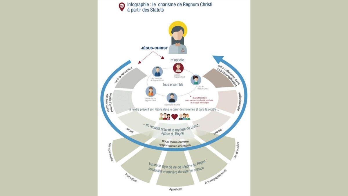 infographie Le charisme de Regnum Christi