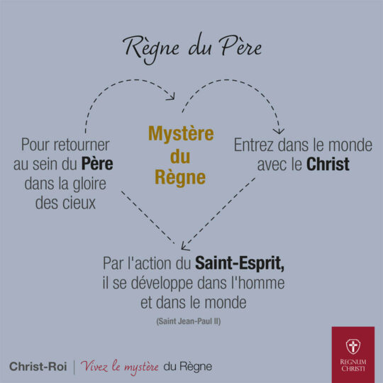 Règne du Père Mystère du Règne Pour retourner au sein du Père dans la gloire des cieux Par l'action du Saint-Esprit, il se développe dans l'homme et dans le monde (Saint Jean-Paul II) Entrez dans le monde avec le Christ